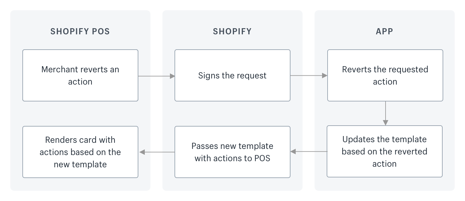 POS cart app extension overview · Shopify Help Center