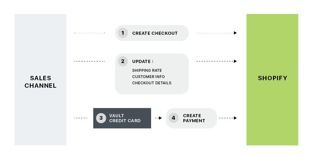 Sell through the Checkout API · Shopify Help Center