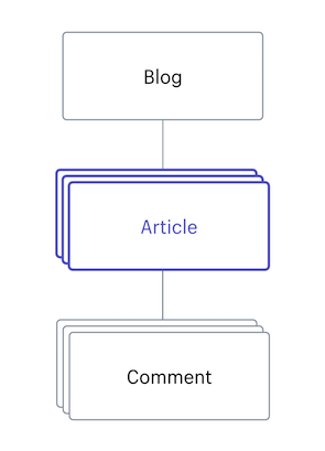 A diagram that shows the relationship between articles, blogs, and comments.