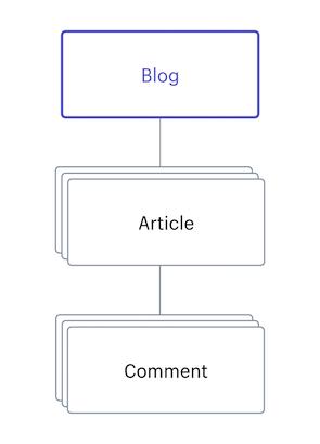 Blog · Shopify Help Center