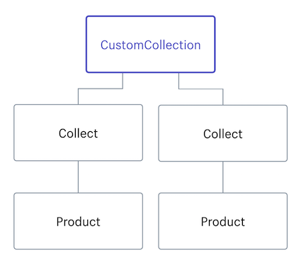 CustomCollection · Shopify Help Center