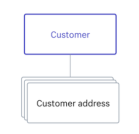 Customer · Shopify Help Center