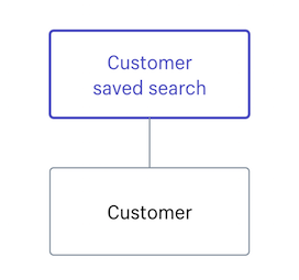 CustomerSavedSearch · Shopify Help Center
