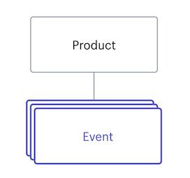 Event · Shopify Help Center