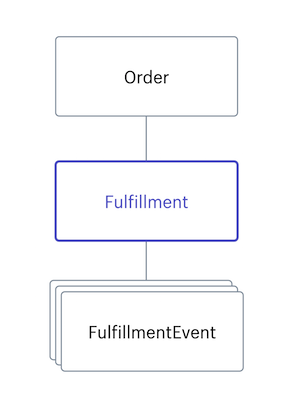 Fulfillment · Shopify Help Center