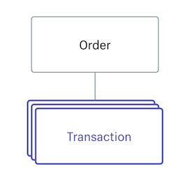 Transaction · Shopify Help Center