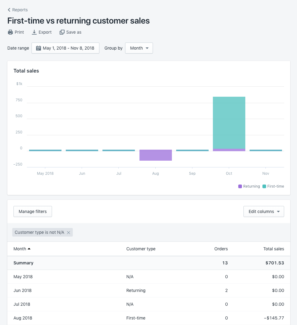First-time vs returning customer sales report