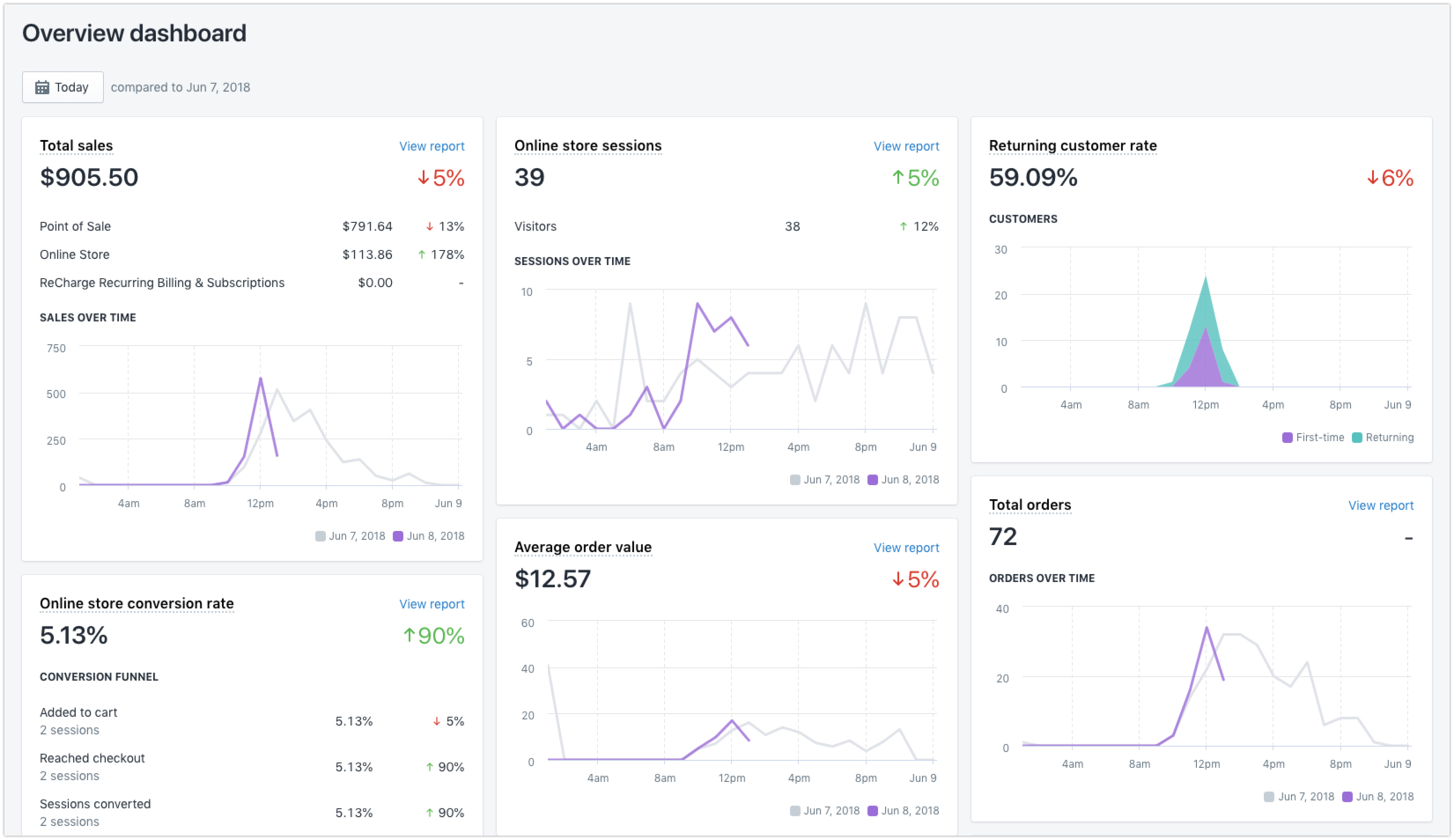 Overview dashboard · Shopify Help Center