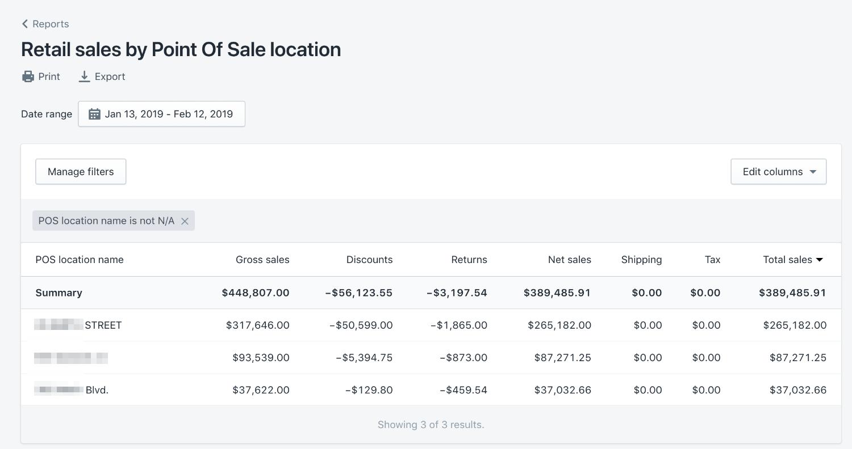 依銷售點地點排序零售銷售額報告