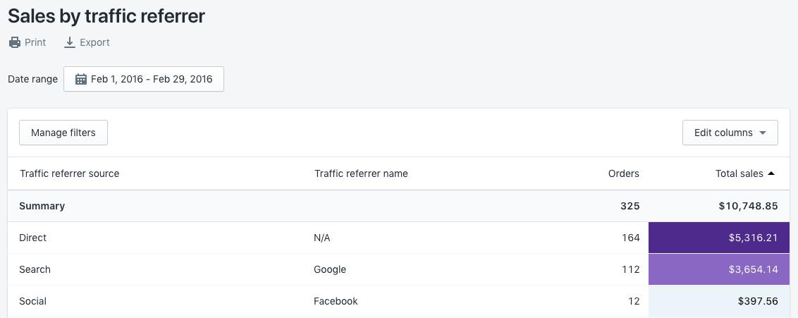 「按流量轉介網址排序銷售」報告