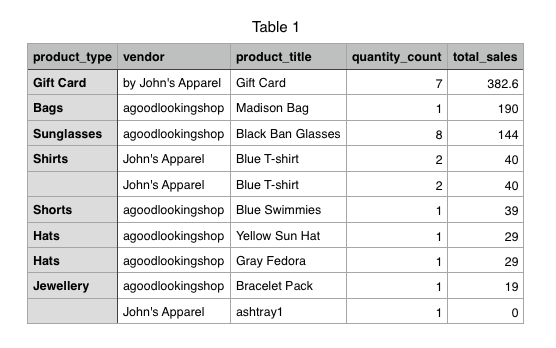 An exported report of total sales in a table
