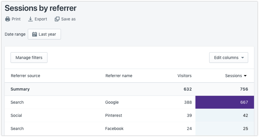 Sessions by referrer report
