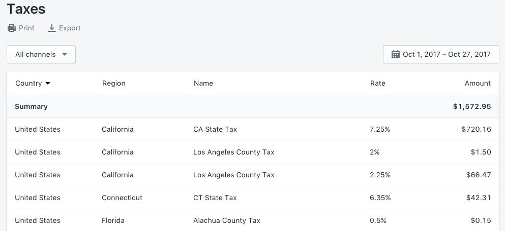 Relatório financeiro Impostos