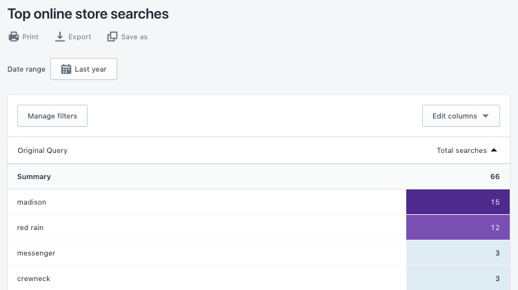 Top online store searches report