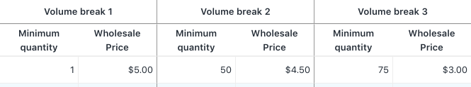 Screenshot showing three volume breaks. Volume break 1 offers a unit price of $5 for orders between 1 and 49 units. Volume break 2 offers a unit price of $4.50 for orders between 50 and 74. Volume break 3 offers a unit price of $3.00 for orders between 75 and 100.