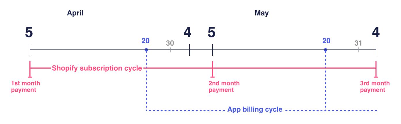 Ciclos de facturación de aplicaciones