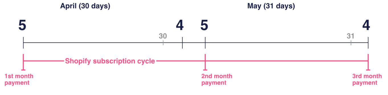 Ciclos de faturamento de aplicativos
