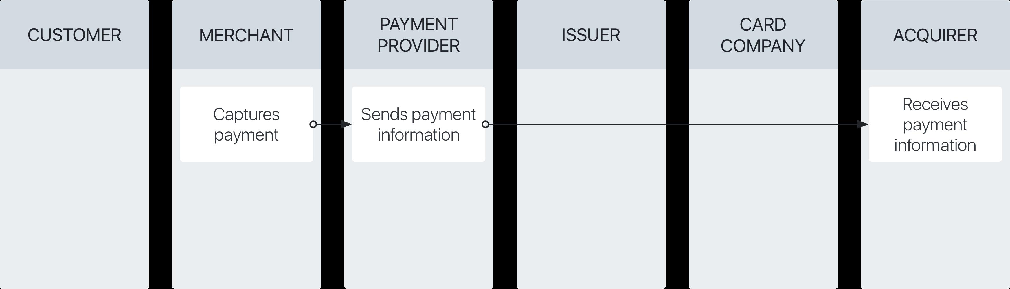 ขั้นตอนการจัดเก็บการชำระเงินผ่านบัตรเครดิต