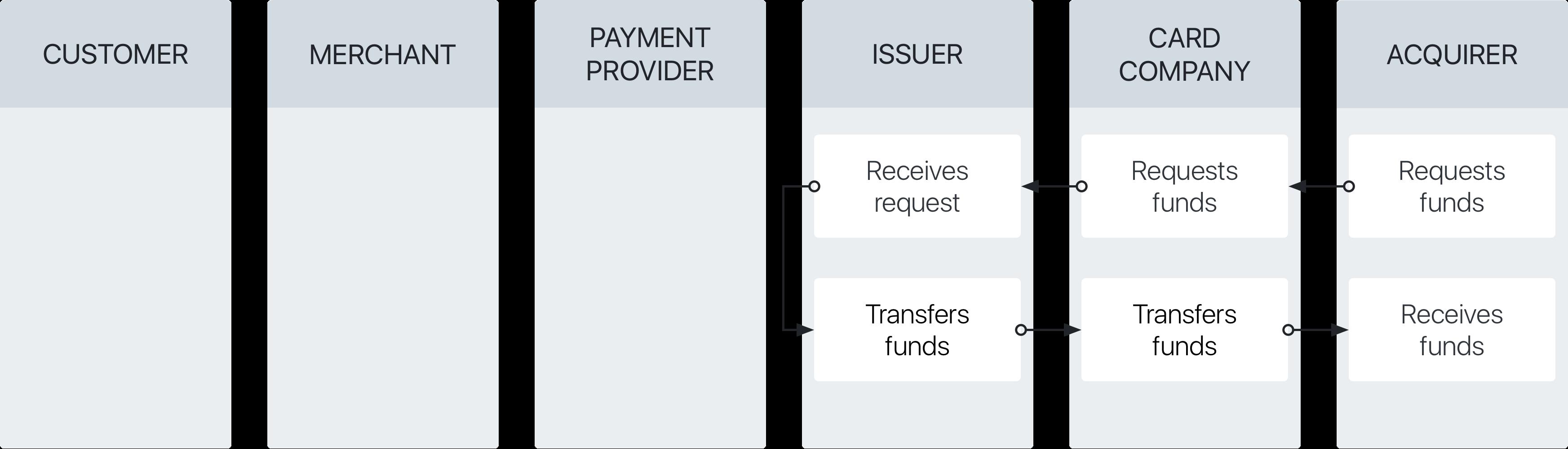ขั้นตอนการจัดการของการชำระเงินผ่านบัตรเครดิต