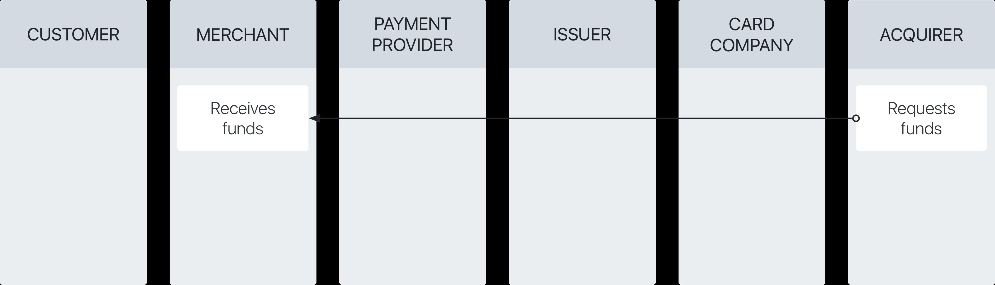 ขั้นตอนการคืนเงินของการชำระเงินผ่านบัตรเครดิต