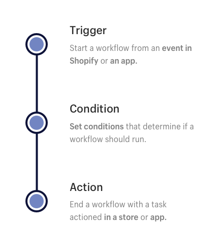 Start a workflow from an event in Shopify or from an app. Condition - Set conditions that determine if a workflow should run. Action - End a workflow with a task actioned in a store or app.