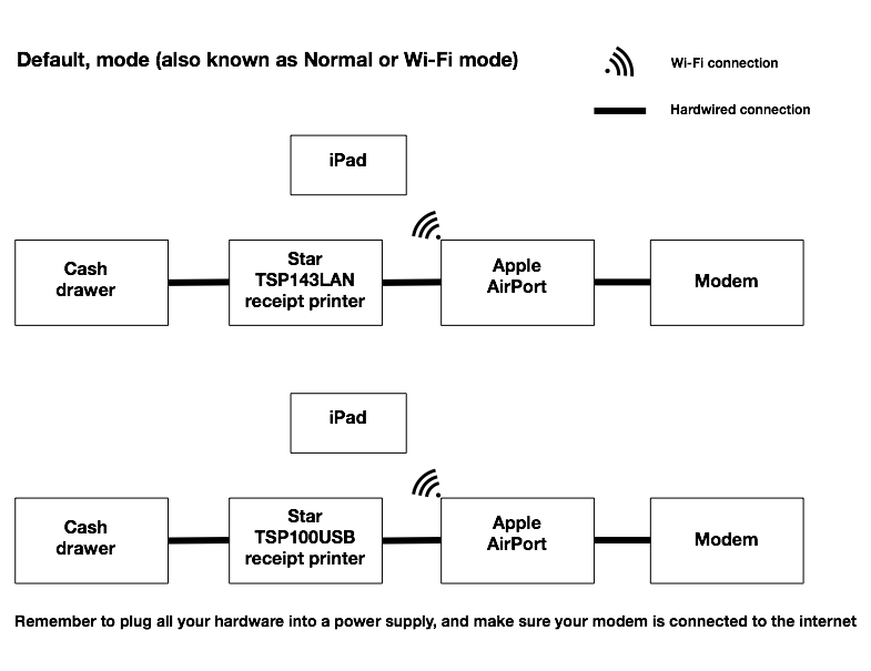 Shopify POS wifi default mode diagram